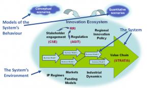 Innogen Institute Research Framework